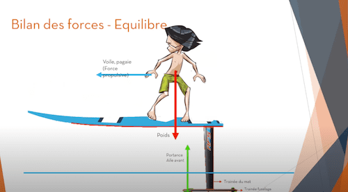 explication du fonctionnement d'un foil avec les différentes forces