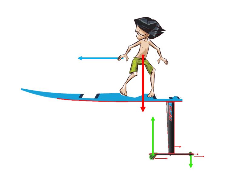 dessin avec surfeur avec les différentes forces pour comprendre fonctionnement foil