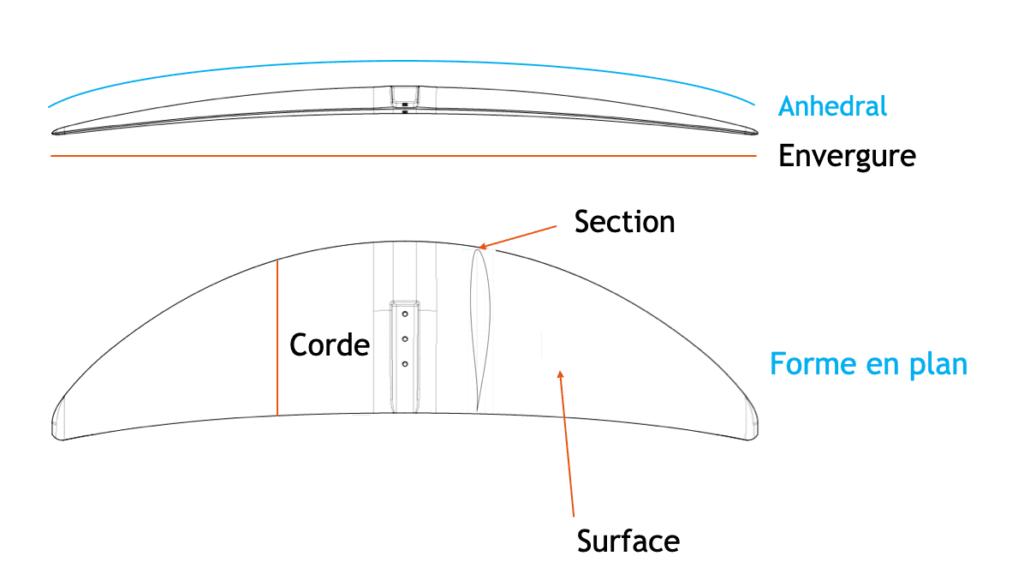 dessin 3D pour expliquer terme fonctionnement foil